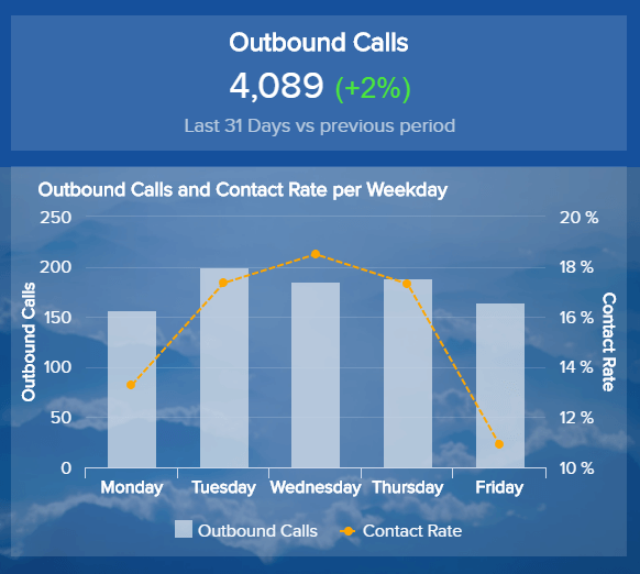 data visualisation of outbound calls and contact rate by weekday