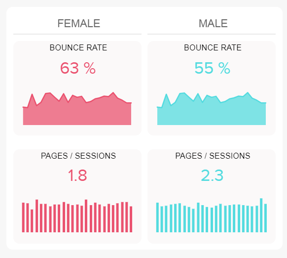 chart comparing the average pages per session for women and men