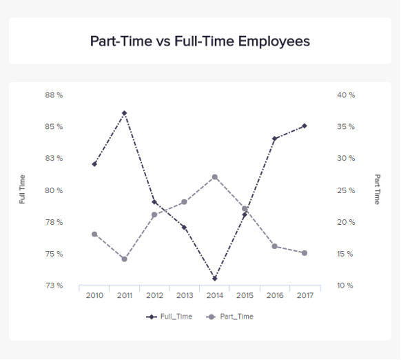 line graphs show the evolution of part time vs full time employees