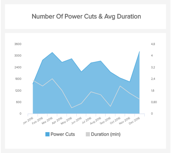 visual example of the number of power cuts and their average duration