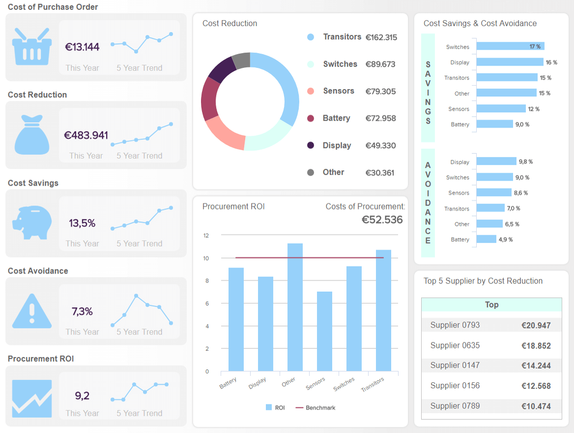 Procurement Dashboards