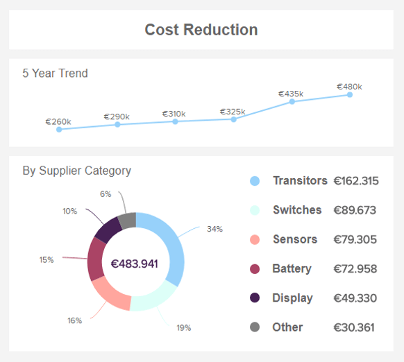 charts showing details of the procurement cost reduction