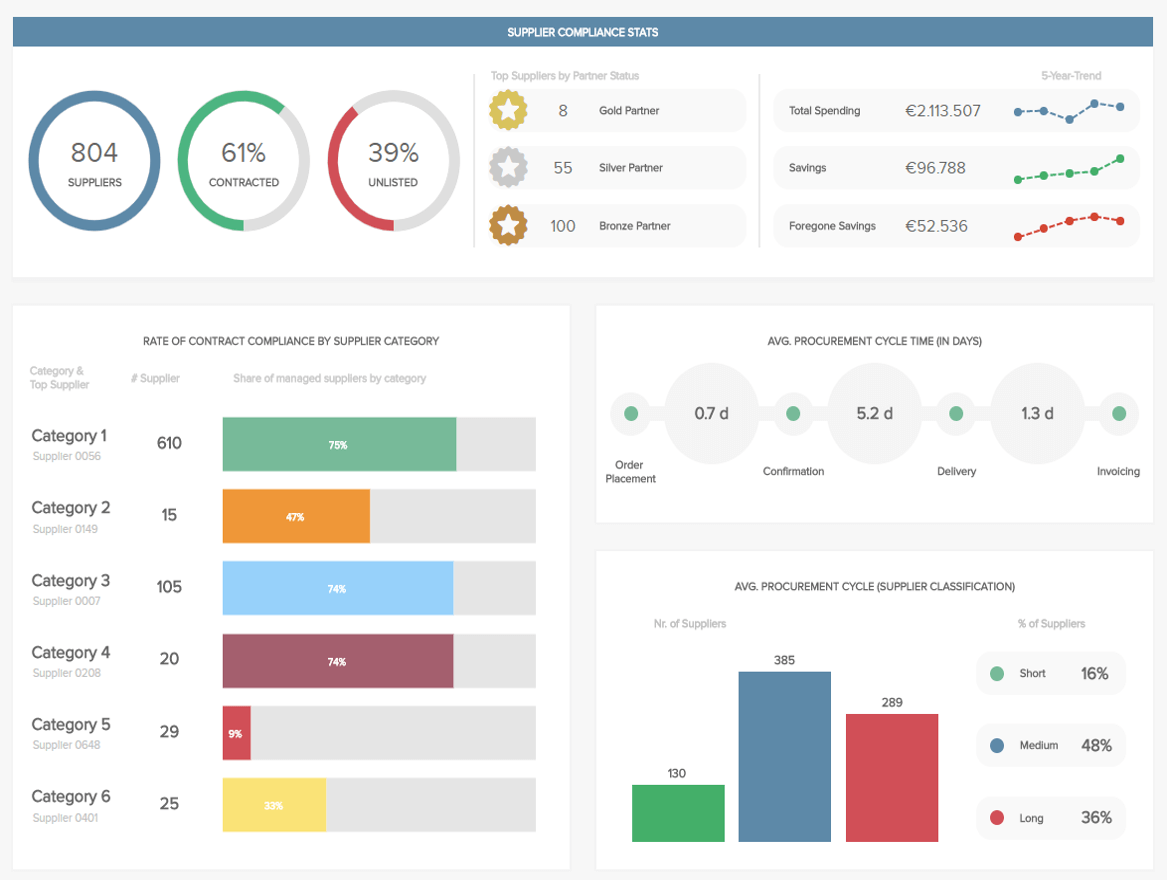 business intelligence solution example for procurement: procurement KPI dashboard