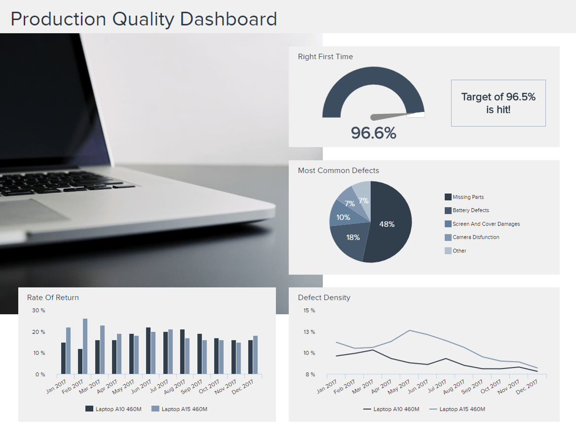 Manufacturing Dashboards - Example #2: Production Quality Dashboard