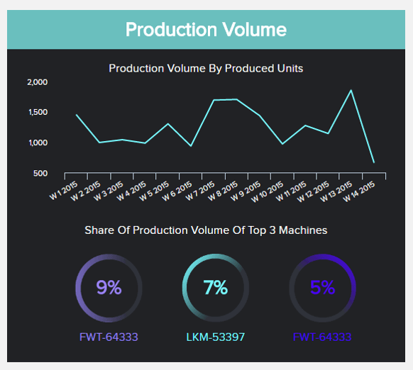 charts and graphs showing the production volume over time