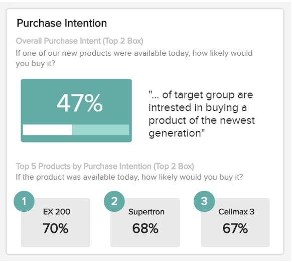 data visualisation of the purchase intention for a new product
