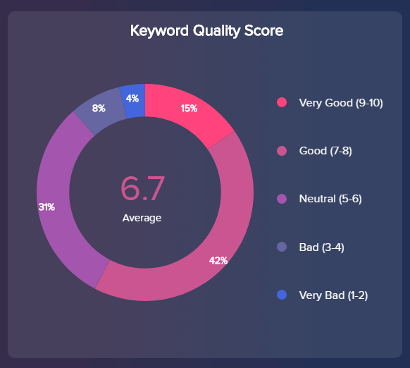 chart which visualises different categories for the quality scores in Google AdWords
