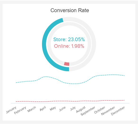 retail conversion rate example