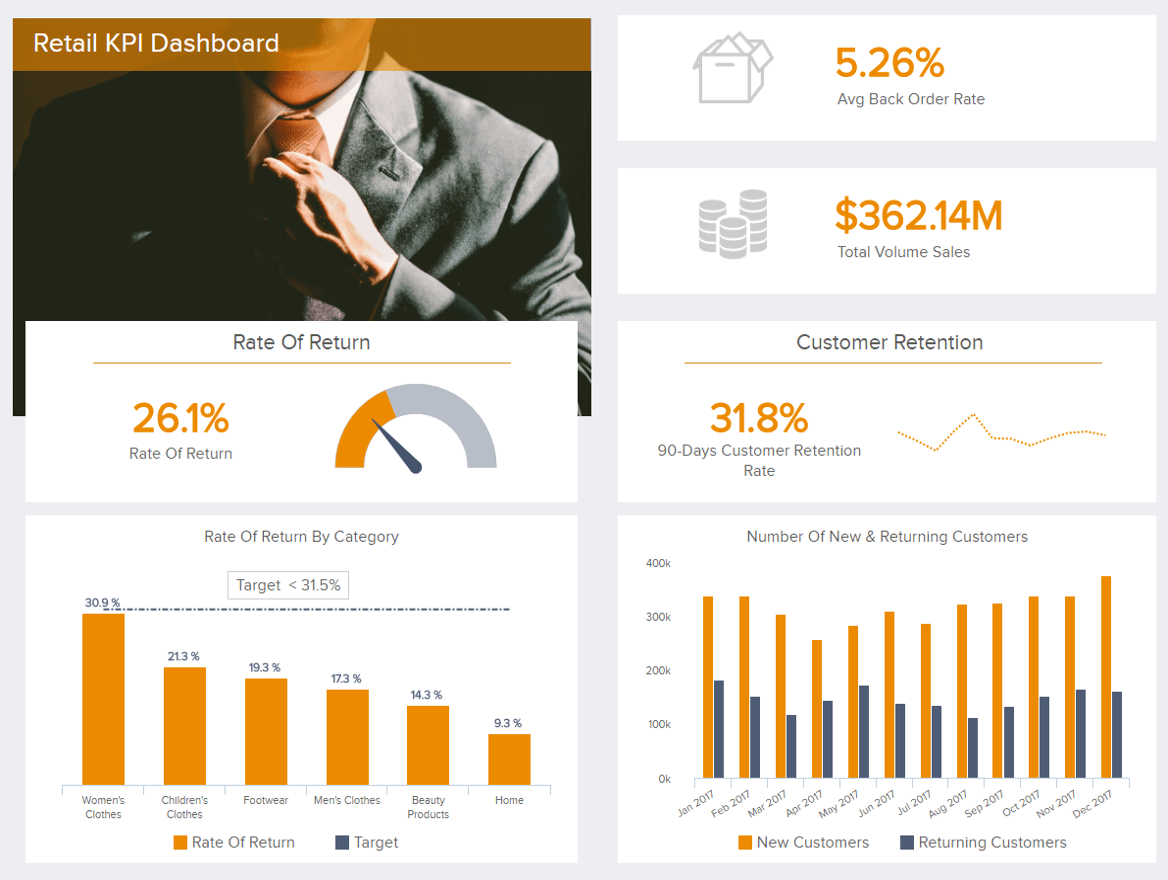 example retail dashboard created from magento data with datapine