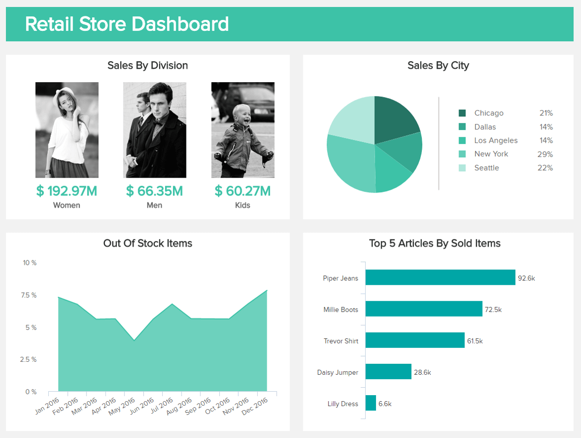 business intelligence applied to retail: retail store dashboard