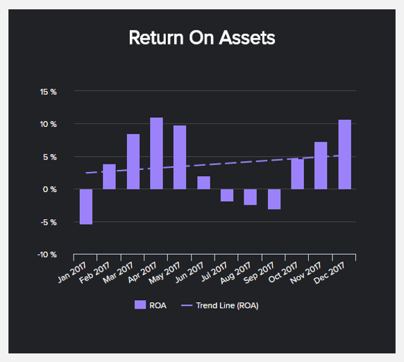 chart displaying the return on assets