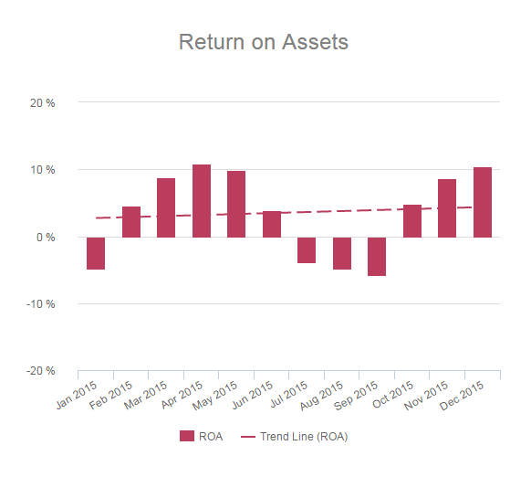 chart showing return on assets development over time