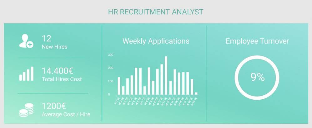 recruitment analyst dashboard created with datapine's human ressources bi software