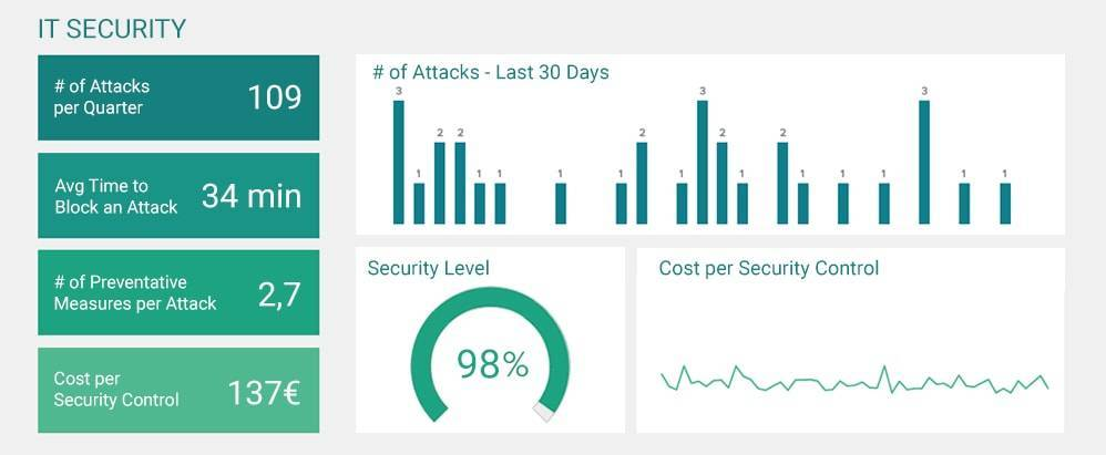 IT security dashboard example