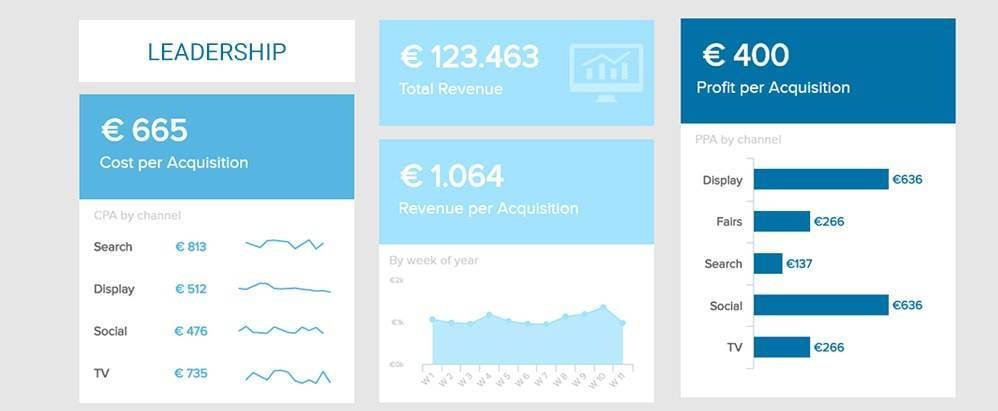 marketing analytics dashboard with KPIs for leadership