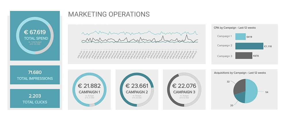 marketing operations dashboard created with datapine's marketing bi software