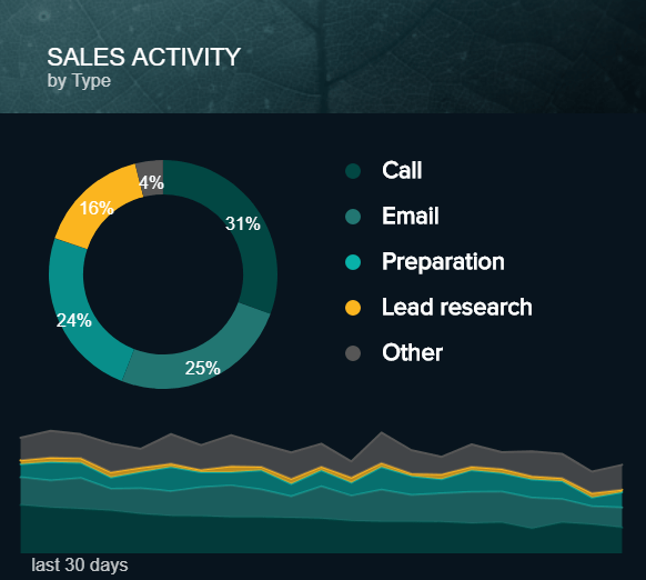 data visualisation showing different sales activities
