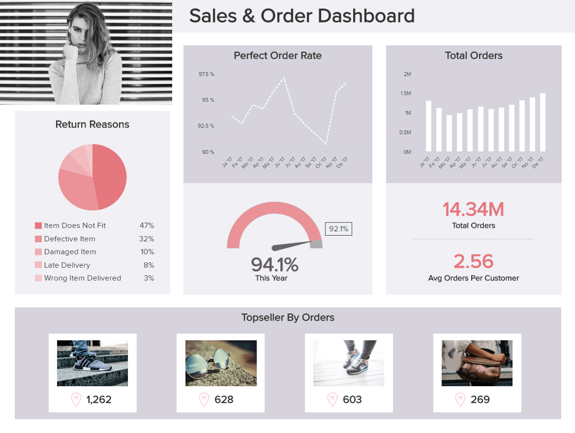 example retail dashboard created from google cloud SQL data with datapine