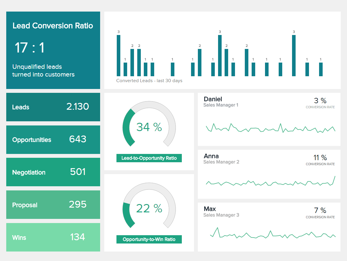 Sales Dashboards - Example #3: Sales Conversion Dashboard