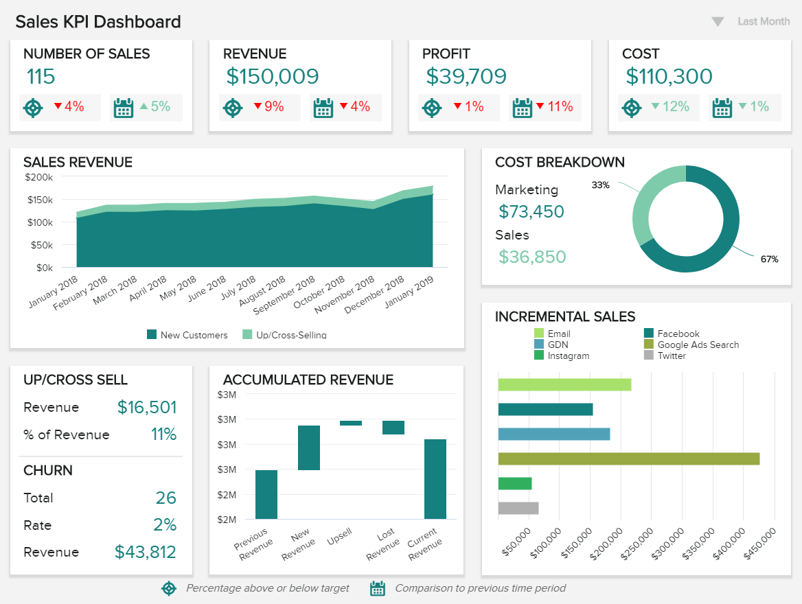 BI solutions example for sales: sales KPI dashboard