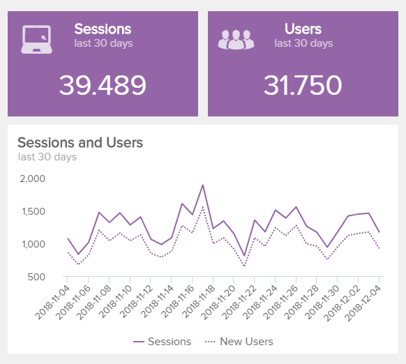 visual example of two important Google Analytics KPIs: Sessions and Users