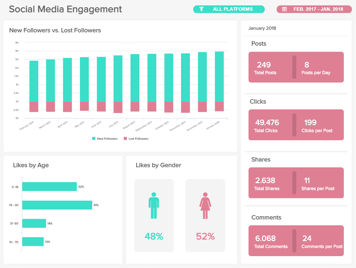 Digital Media Dashboards - Example #2: Social Media Engagement Dashboard