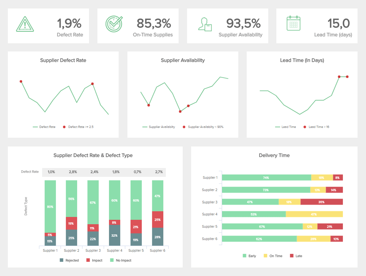 supplier delivery live dashboard example