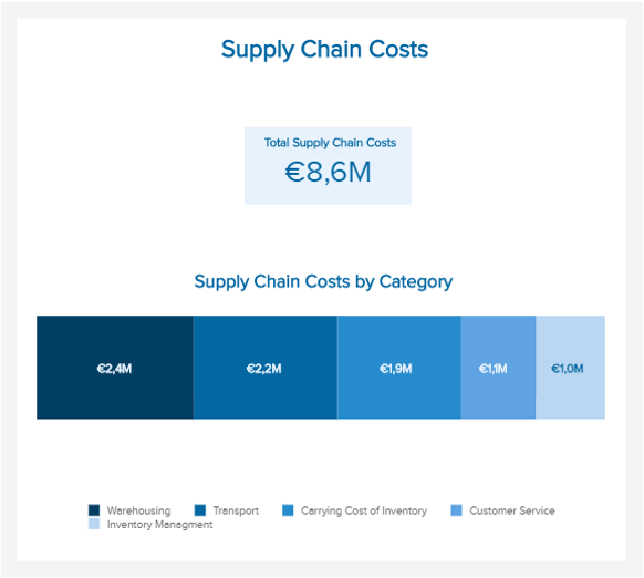 data visualization of the different categories of supply chain costs