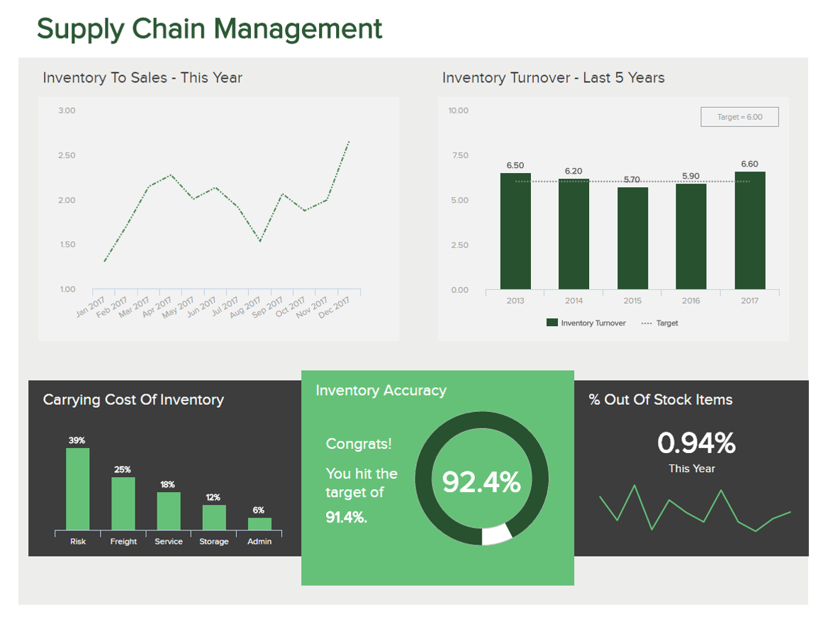 Logistics Dashboards - Example #3: Supply Chain Dashboard