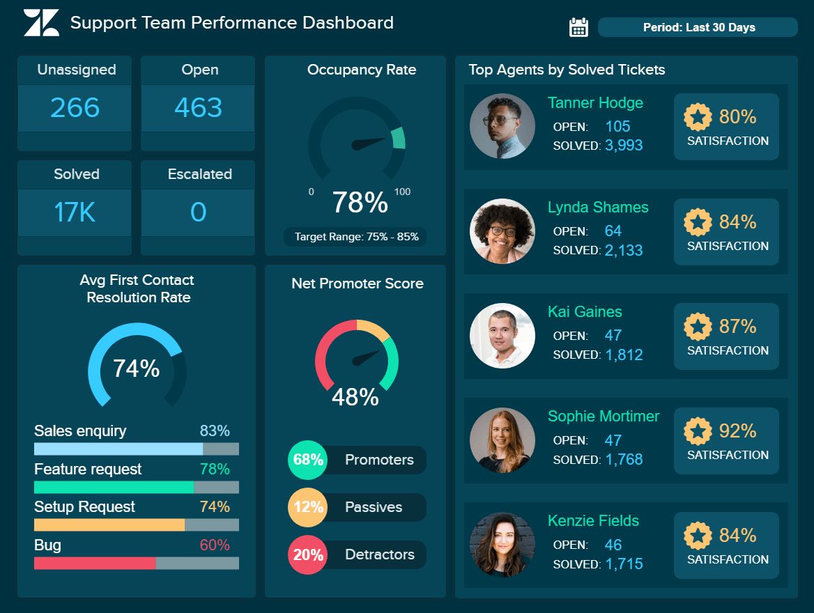 Support Team Performance Dashboard
