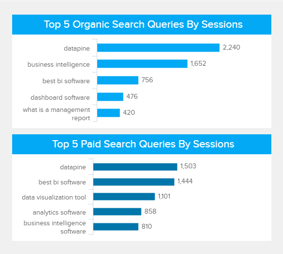 overview of the best and worste 5 organic and paid search queries