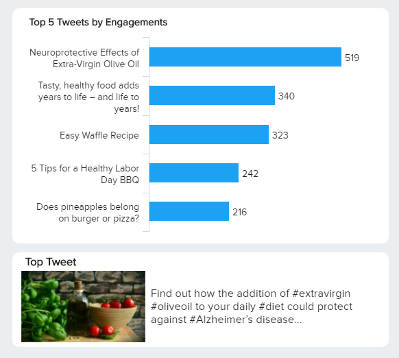 data visualisatin of the top 5 tweets by engagement