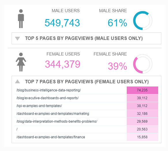 data visualisation showing the most popular website content by gender