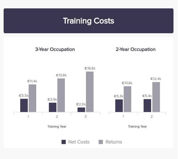 charts showing the returns on initial training costs over time