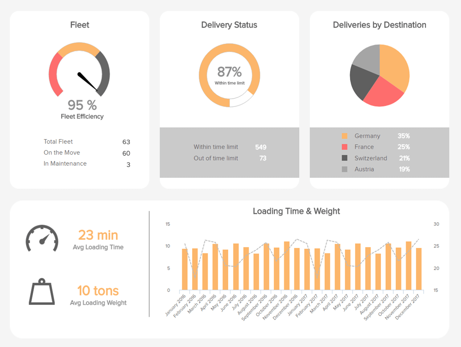 Logistics Dashboards - Example #1: Transportation Dashboard