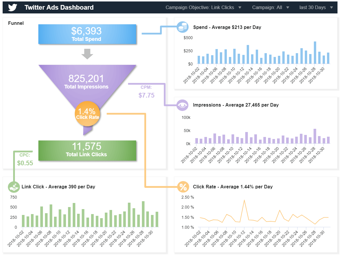 Twitter Dashboards - Example #2: Twitter Ads Dashboard