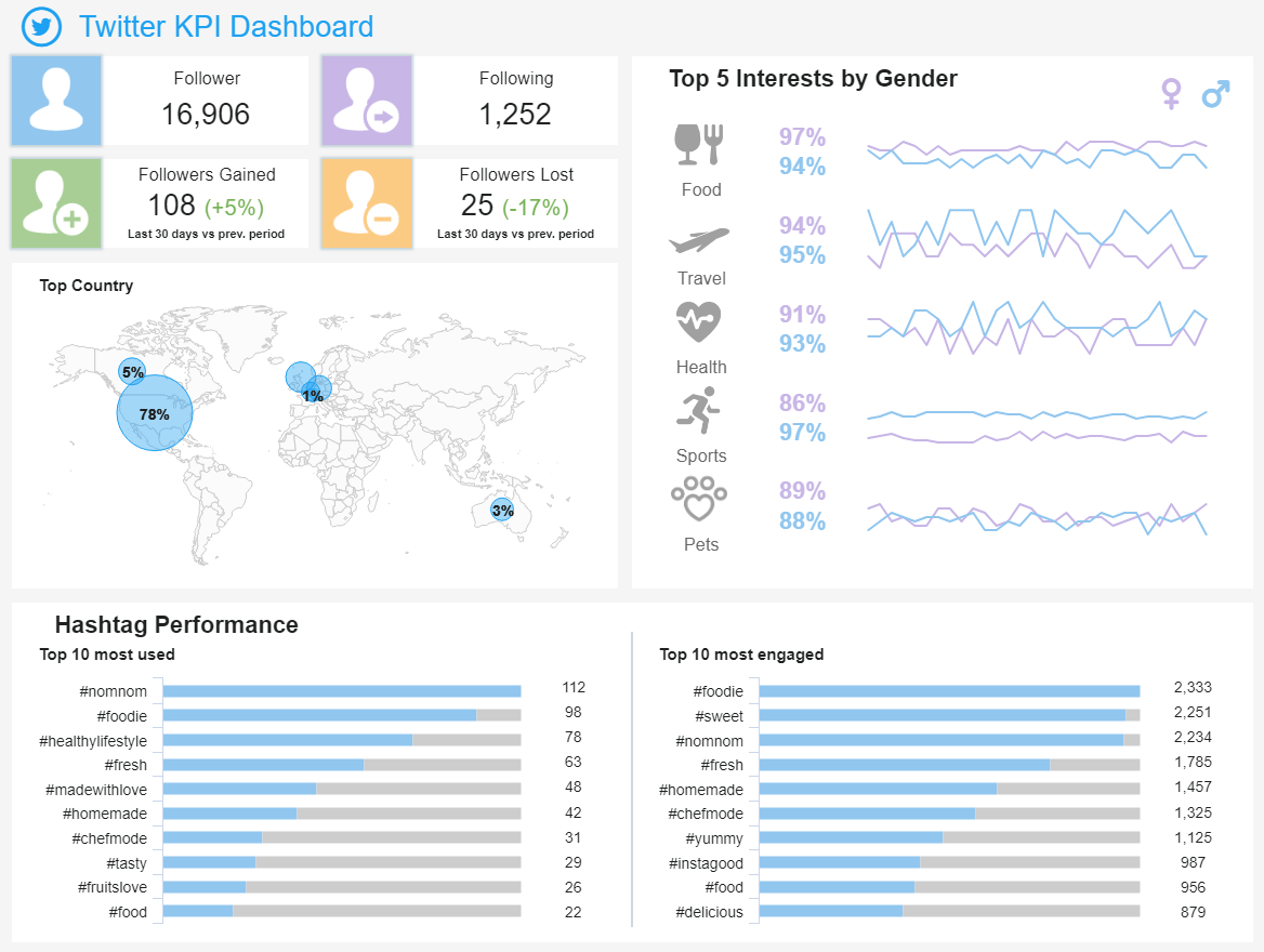 Twitter Dashboards - Example #3: Twitter KPI Dashboard