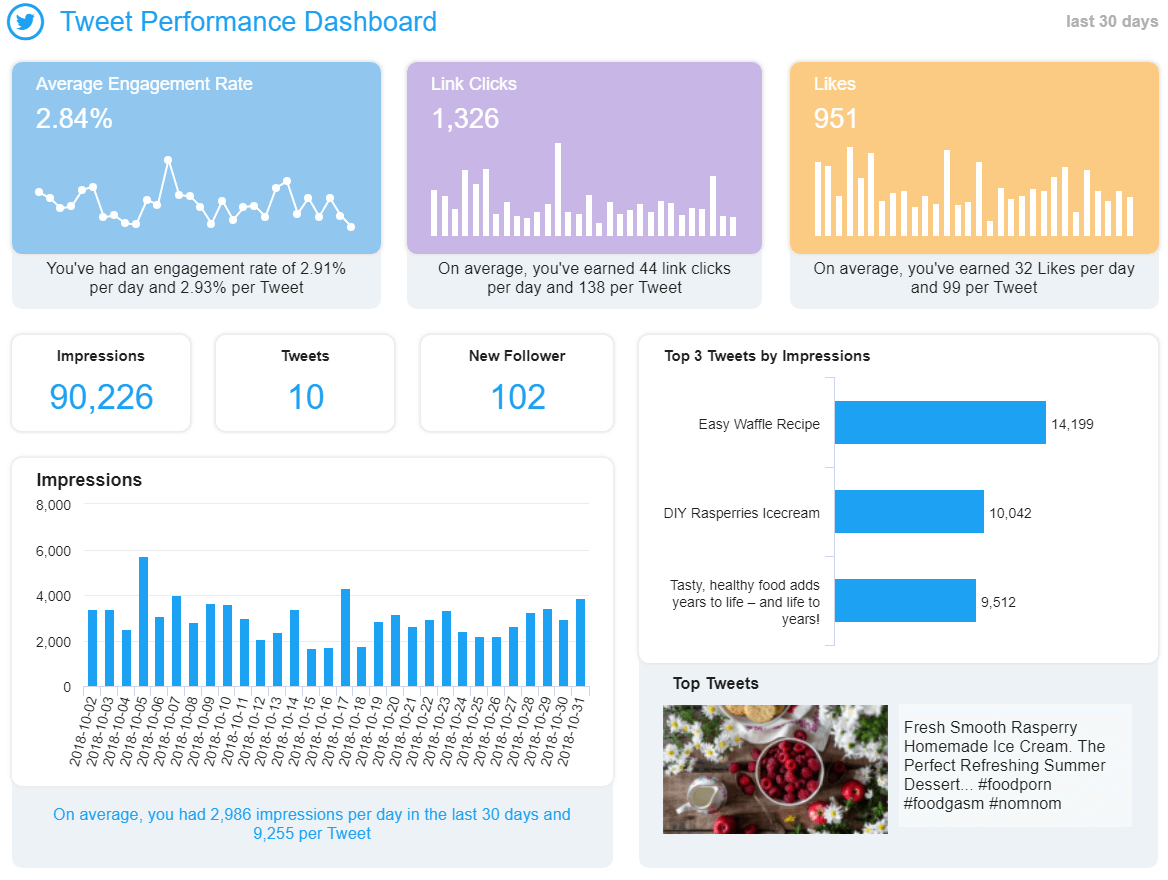 Twitter Dashboards - Example #1: Tweet Performance Dashboard