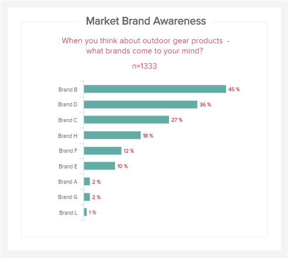 visual example of the market research KPI unaided brand awareness