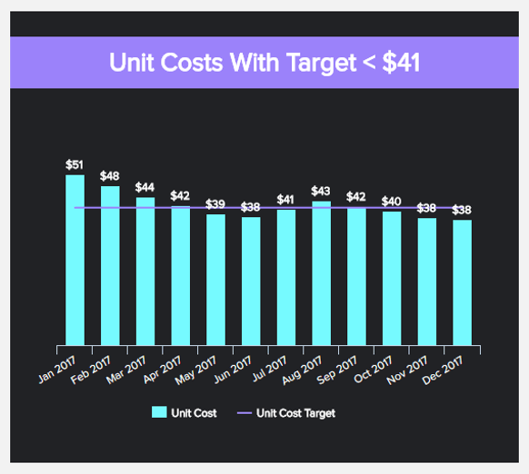 data visualisation of the unit costs