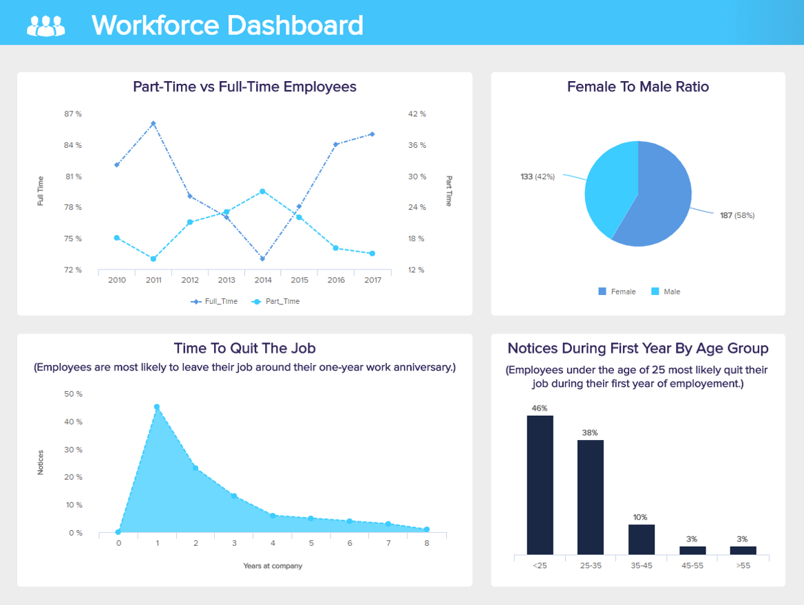 HR Dashboards - Example #3: Workforce Dashboard