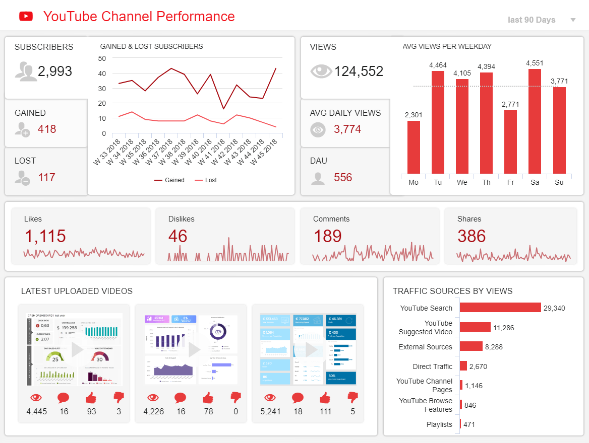 YouTube Dashboards - Example #2: YouTube Channel Performance Dashboard
