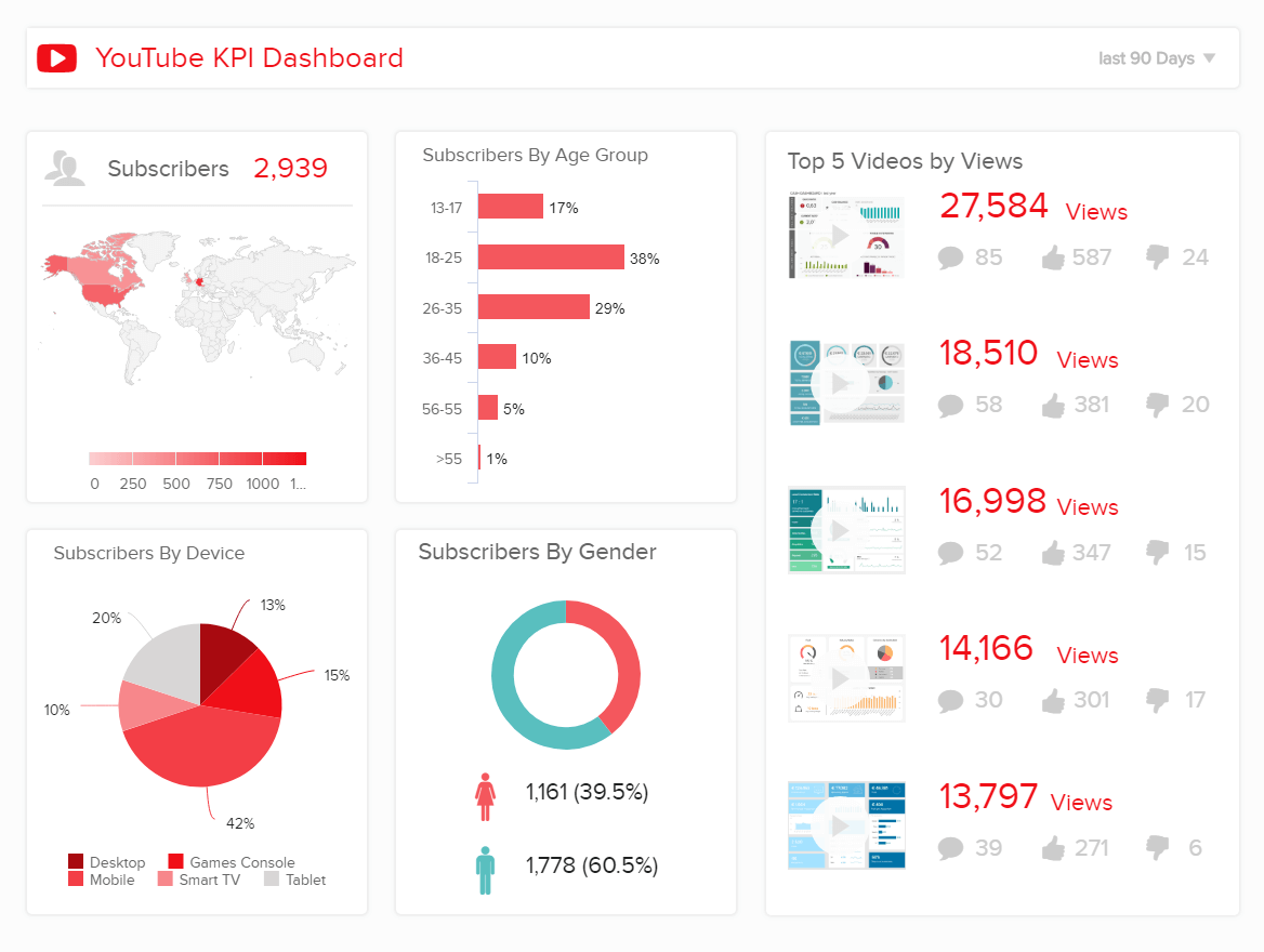 YouTube Dashboards - Example #3: YouTube KPI Dashboard